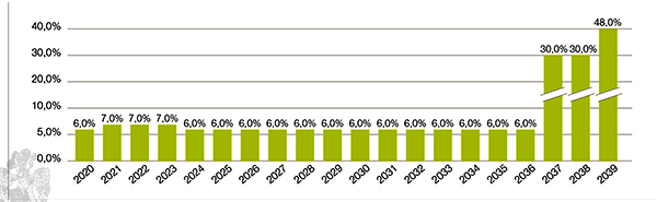 Ausschüttungsprognose HEP Solar Portfolio 1 Grafik