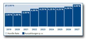 Mindestverzinsung Zielrendite Hurdlerate ZBI 12 Fonds Ott Investment AG