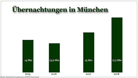 Übernachtungen München (c) Rainer Ott Schlüsselfeld
