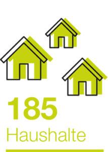 185 Haushalte Solar
